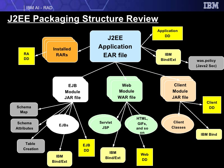 7-packaging-and-deployment-16-728